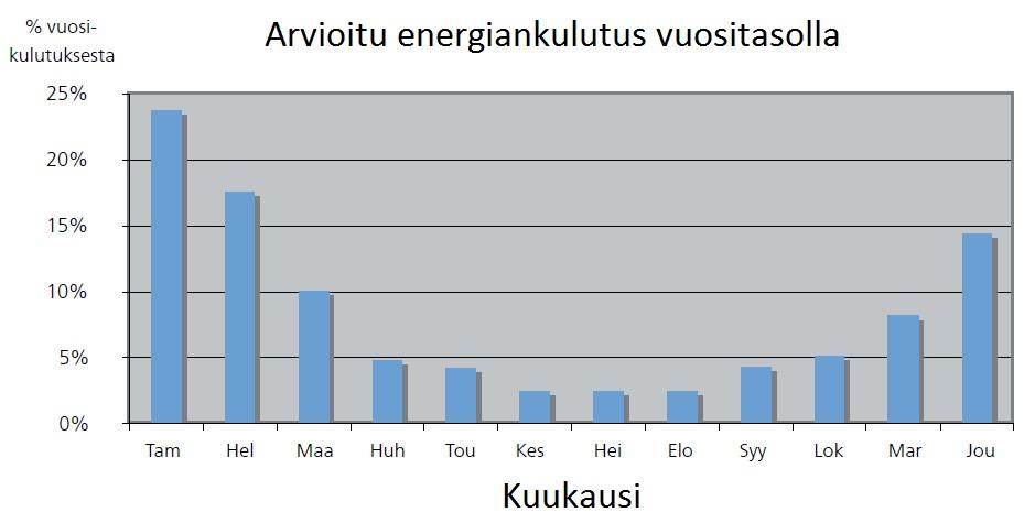 energiankulutus liikunnassa Uusikaupunki
